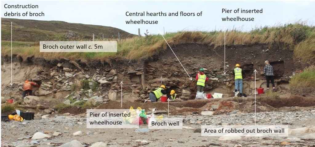A vertical sand cliff with stone walls and different coloured layers of soil visible in the face, with a line of people in hard hats and hi-vis vests standing in front. From left to right the section is labelled: 'Construction debris of broch'; 'broch outer wall c.5m'; 'pier of inserted wheelhouse' 'broch well'; 'central hearths and floors of wheelhouse'; 'pier of inserted wheelhouse' and 'area of robbed out broch wall'